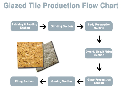 Ceramic tile making process